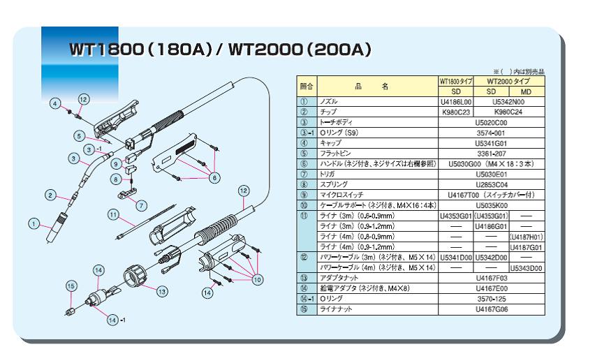 ダイヘン ブルートーチ WT-1800部品表