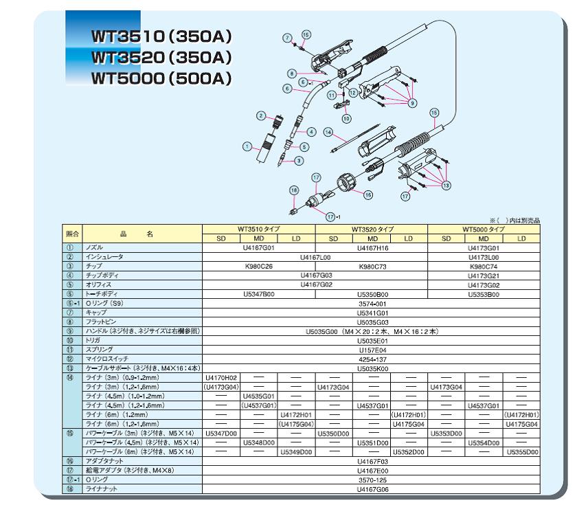 ダイヘン ブルートーチ WT5000部品表