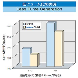 【当日出荷】神戸製鋼(KOBELCO) 溶接棒 Z-44