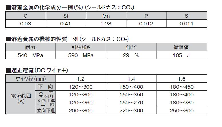 ニッコー溶材 溶接ワイヤ NXW-300